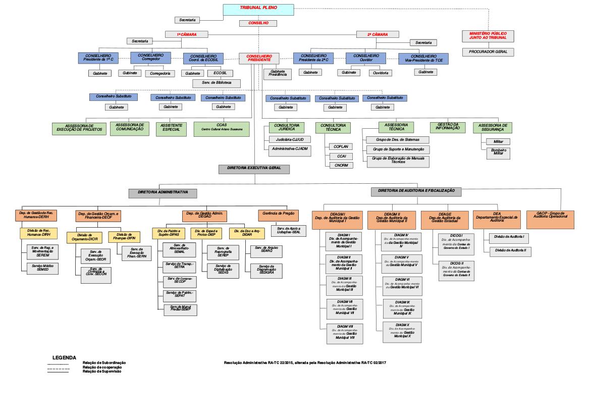 Organograma TCE-DIAD-DIAFI